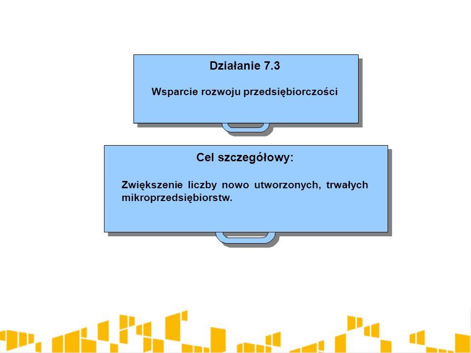 Działanie 7.3 Wsparcie rozwoju przedsiębiorczości Działanie 7.3 Wsparcie rozwoju przedsiębiorczości Cel szczegółowy: Zwiększenie liczby nowo utworzony