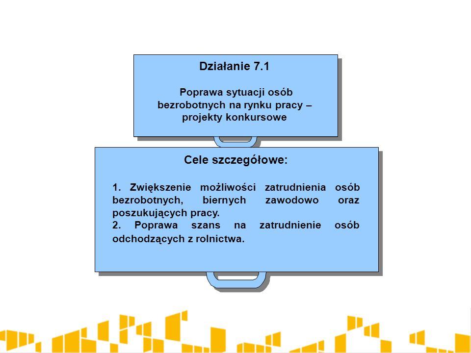 Działanie 7.1 Poprawa sytuacji osób bezrobotnych na rynku pracy – projekty konkursowe Działanie 7.1 Poprawa sytuacji osób bezrobotnych na rynku pracy