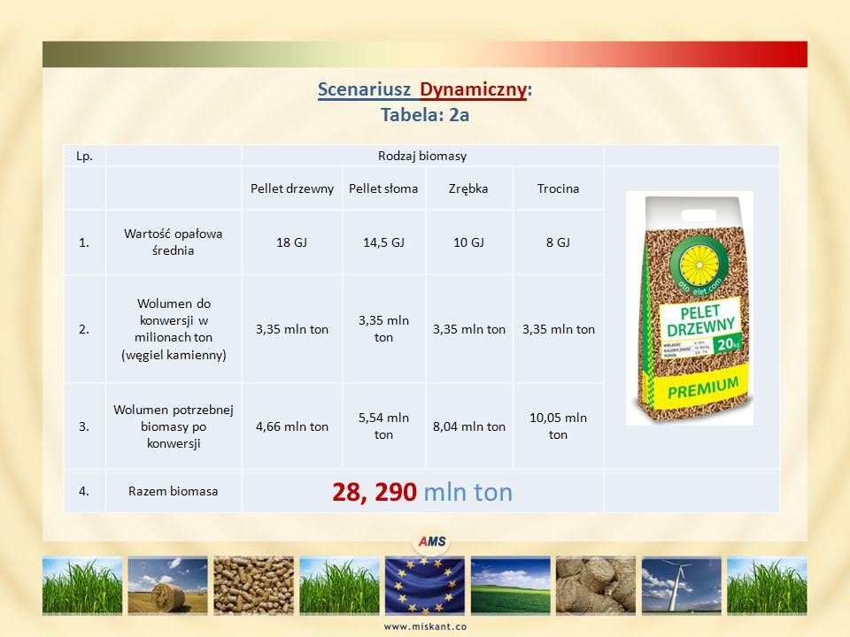 Scenariusz Dynamiczny: Tabela: 2a Lp. Rodzaj biomasy Pellet drzewnyPellet słomaZrębkaTrocina 1.