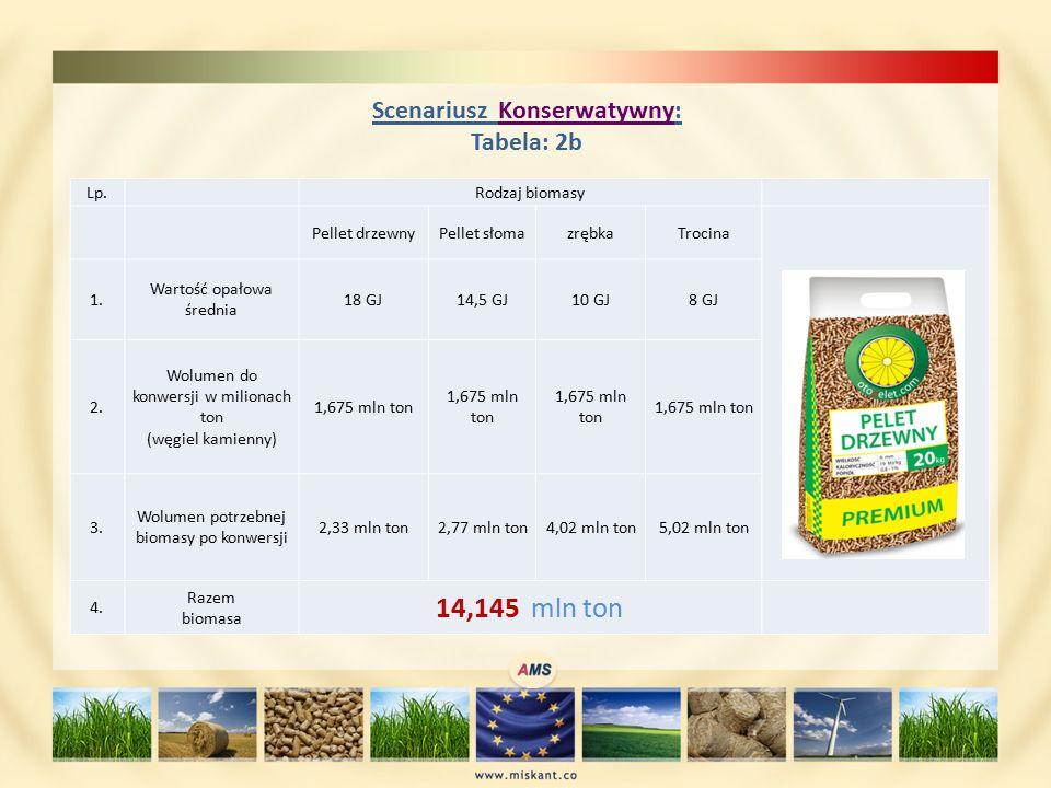 Scenariusz Konserwatywny: Tabela: 2b Lp. Rodzaj biomasy Pellet drzewnyPellet słomazrębkaTrocina 1.