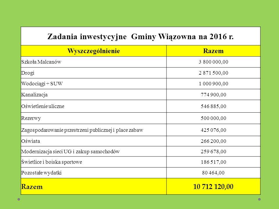 Zadania inwestycyjne Gminy Wiązowna na 2016 r. WyszczególnienieRazem Szkoła Malcanów3 800 000,00 Drogi2 871 500,00 Wodociągi + SUW1 000 900,00 Kanaliz