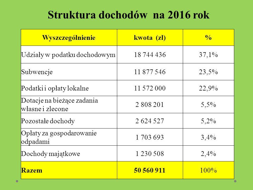Struktura dochodów na 2016 rok Wyszczególnieniekwota (zł)% Udziały w podatku dochodowym18 744 43637,1% Subwencje11 877 54623,5% Podatki i opłaty lokalne11 572 00022,9% Dotacje na bieżące zadania własne i zlecone 2 808 2015,5% Pozostałe dochody2 624 5275,2% Opłaty za gospodarowanie odpadami 1 703 6933,4% Dochody majątkowe1 230 5082,4% Razem50 560 911100%