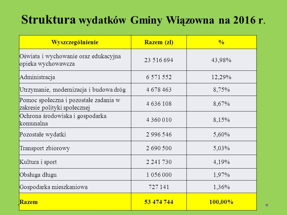 Struktura wydatków Gminy Wiązowna na 2016 r. WyszczególnienieRazem (zł)% Oświata i wychowanie oraz edukacyjna opieka wychowawcza 23 516 69443,98% Admi