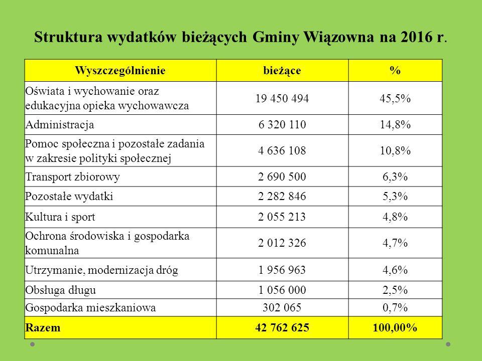 Struktura wydatków bieżących Gminy Wiązowna na 2016 r. Wyszczególnieniebieżące% Oświata i wychowanie oraz edukacyjna opieka wychowawcza 19 450 49445,5