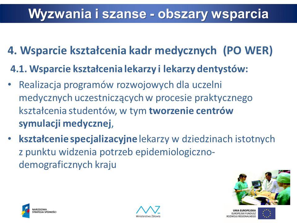 4. Wsparcie kształcenia kadr medycznych (PO WER) 4.1.