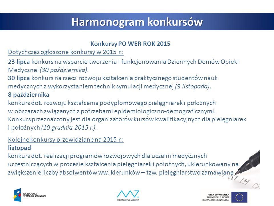 Konkursy PO WER ROK 2015 Dotychczas ogłoszone konkursy w 2015 r.: 23 lipca konkurs na wsparcie tworzenia i funkcjonowania Dziennych Domów Opieki Medycznej (30 października).