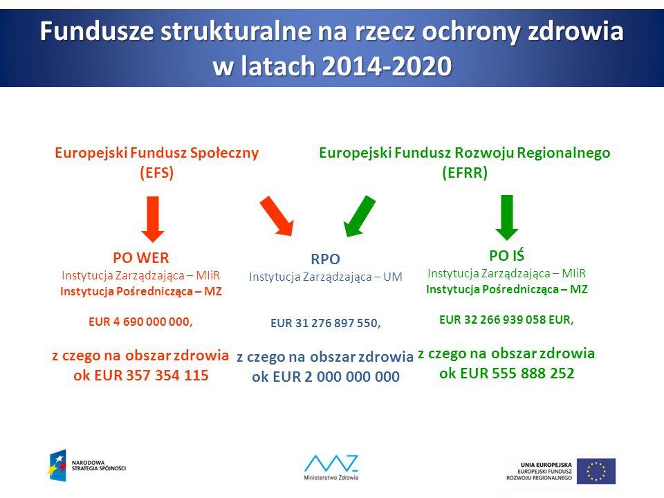 Fundusze strukturalne na rzecz ochrony zdrowia w latach 2014-2020 Europejski Fundusz Społeczny (EFS) Europejski Fundusz Rozwoju Regionalnego (EFRR) PO WER Instytucja Zarządzająca – MIiR Instytucja Pośrednicząca – MZ EUR 4 690 000 000, z czego na obszar zdrowia ok EUR 357 354 115 RPO Instytucja Zarządzająca – UM EUR 31 276 897 550, z czego na obszar zdrowia ok EUR 2 000 000 000 PO IŚ Instytucja Zarządzająca – MIiR Instytucja Pośrednicząca – MZ EUR 32 266 939 058 EUR, z czego na obszar zdrowia ok EUR 555 888 252