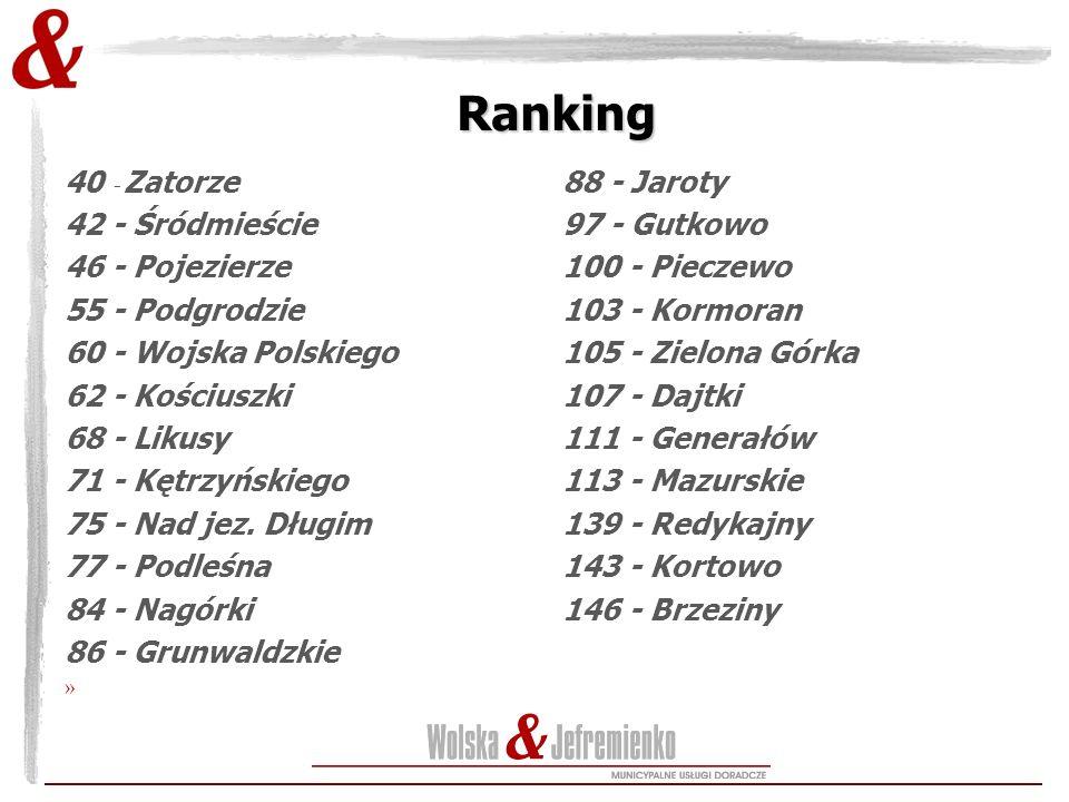 Ranking 40 - Zatorze 42 - Śródmieście 46 - Pojezierze 55 - Podgrodzie 60 - Wojska Polskiego 62 - Kościuszki 68 - Likusy 71 - Kętrzyńskiego 75 - Nad jez.