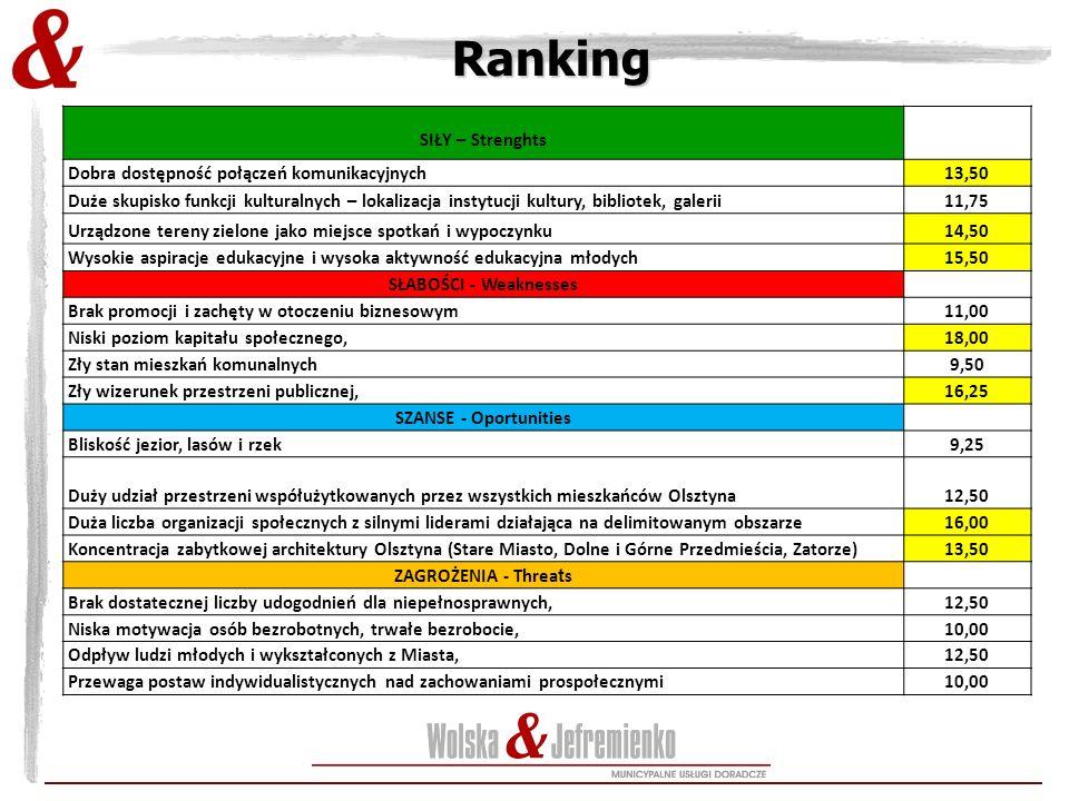 Ranking SIŁY – Strenghts Dobra dostępność połączeń komunikacyjnych13,50 Duże skupisko funkcji kulturalnych – lokalizacja instytucji kultury, bibliotek, galerii11,75 Urządzone tereny zielone jako miejsce spotkań i wypoczynku14,50 Wysokie aspiracje edukacyjne i wysoka aktywność edukacyjna młodych15,50 SŁABOŚCI - Weaknesses Brak promocji i zachęty w otoczeniu biznesowym11,00 Niski poziom kapitału społecznego,18,00 Zły stan mieszkań komunalnych9,50 Zły wizerunek przestrzeni publicznej,16,25 SZANSE - Oportunities Bliskość jezior, lasów i rzek9,25 Duży udział przestrzeni współużytkowanych przez wszystkich mieszkańców Olsztyna 12,50 Duża liczba organizacji społecznych z silnymi liderami działająca na delimitowanym obszarze16,00 Koncentracja zabytkowej architektury Olsztyna (Stare Miasto, Dolne i Górne Przedmieścia, Zatorze)13,50 ZAGROŻENIA - Threa t s Brak dostatecznej liczby udogodnień dla niepełnosprawnych,12,50 Niska motywacja osób bezrobotnych, trwałe bezrobocie,10,00 Odpływ ludzi młodych i wykształconych z Miasta,12,50 Przewaga postaw indywidualistycznych nad zachowaniami prospołecznymi10,00