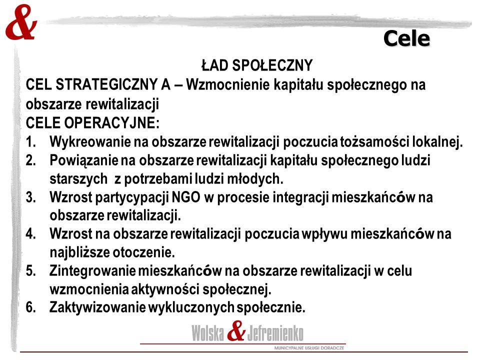 Cele Cele ŁAD SPOŁECZNY CEL STRATEGICZNY A – Wzmocnienie kapitału społecznego na obszarze rewitalizacji CELE OPERACYJNE: 1.Wykreowanie na obszarze rewitalizacji poczucia tożsamości lokalnej.