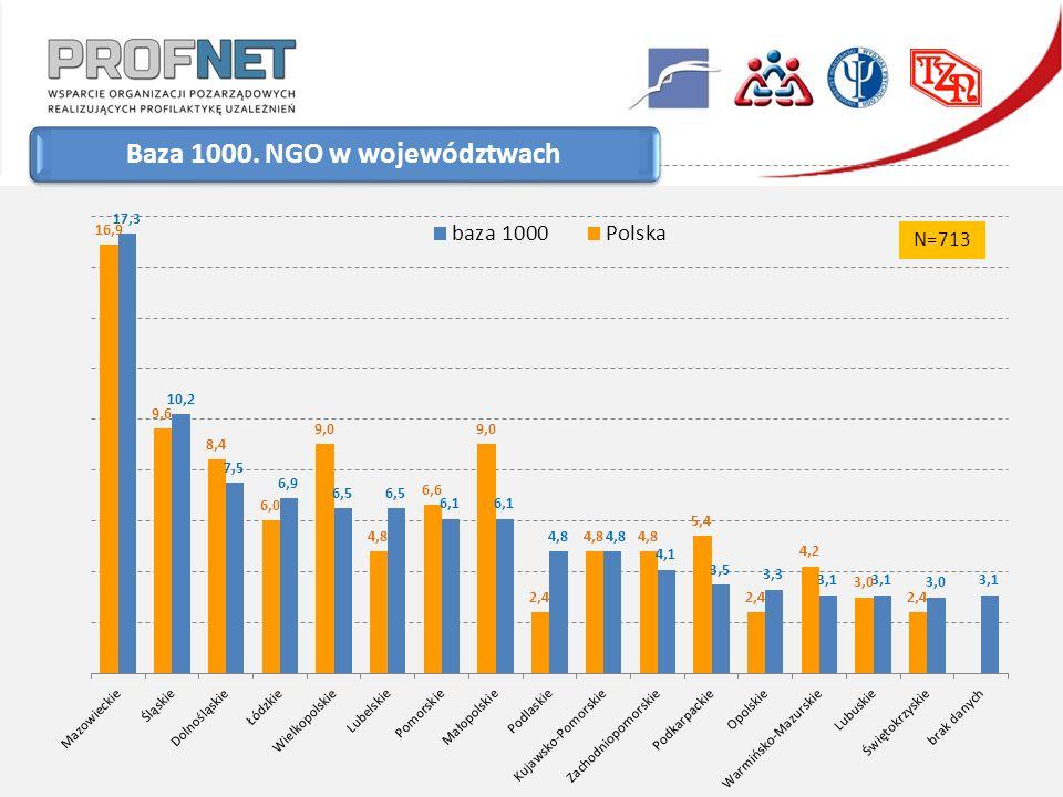Baza 1000. NGO w województwach