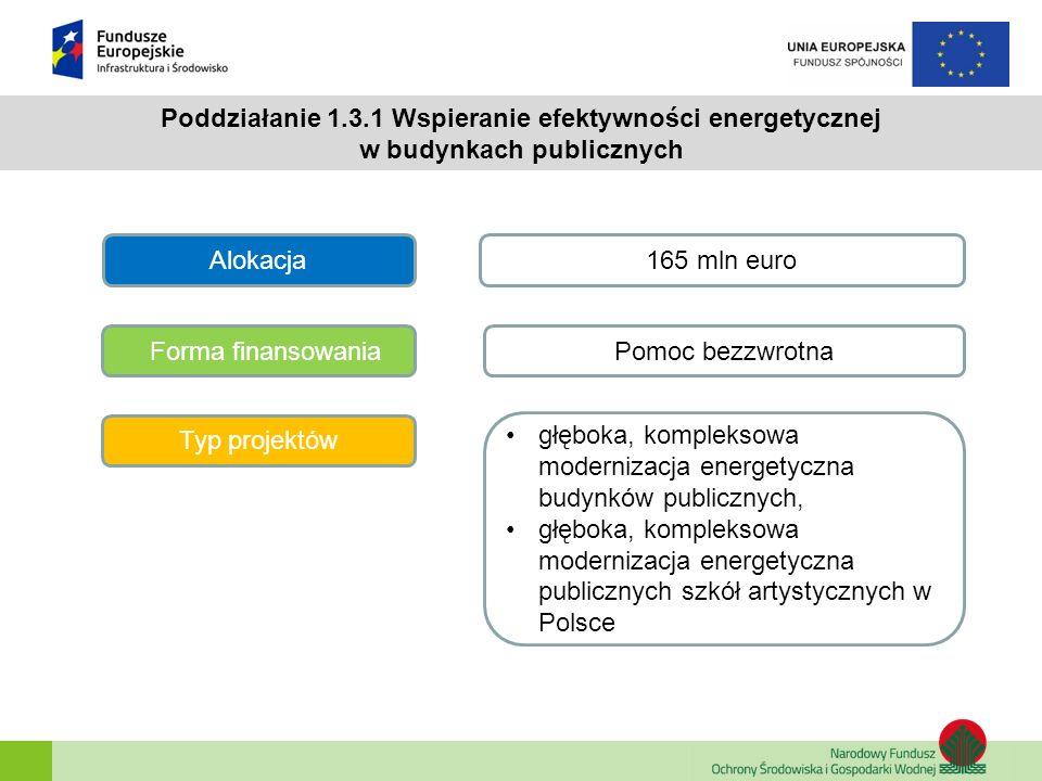 Poddziałanie 1.3.1 Wspieranie efektywności energetycznej w budynkach publicznych Alokacja Forma finansowania 165 mln euro Pomoc bezzwrotna Typ projekt