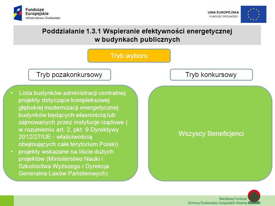 Poddziałanie 1.3.1 Wspieranie efektywności energetycznej w budynkach publicznych Tryb pozakonkursowy Tryb konkursowy Tryb wyboru Lista budynków admini