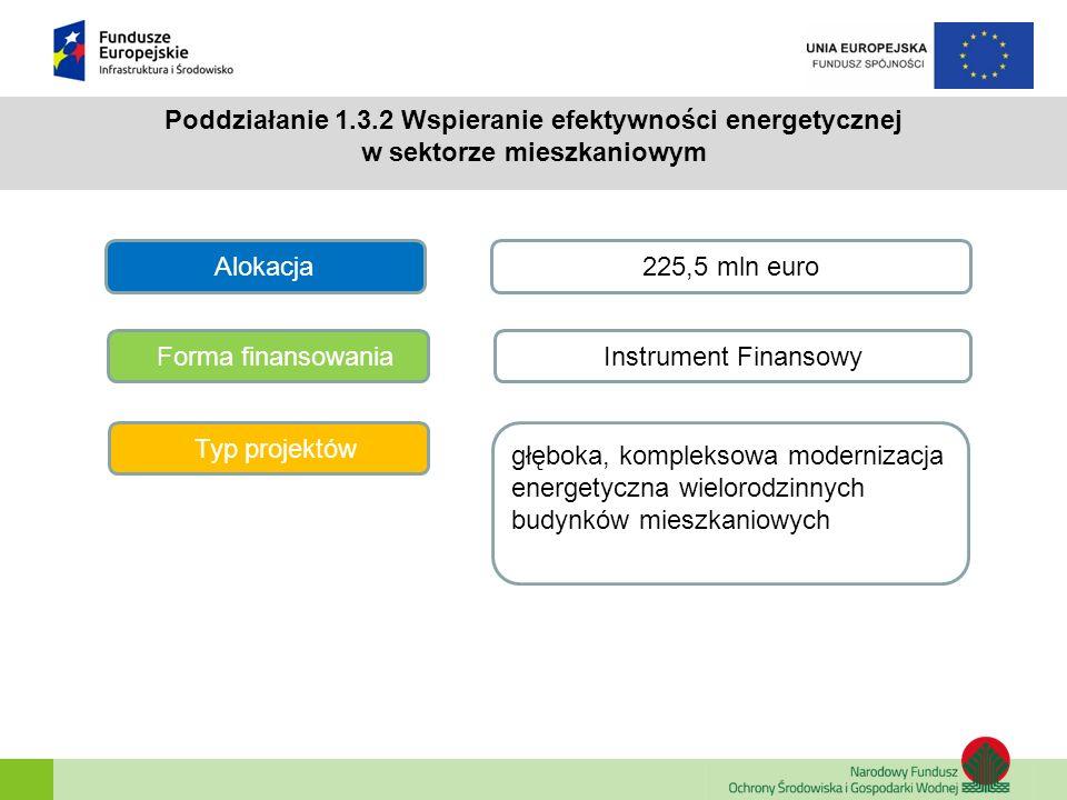 Poddziałanie 1.3.2 Wspieranie efektywności energetycznej w sektorze mieszkaniowym Alokacja Forma finansowania Typ projektów 225,5 mln euro Instrument