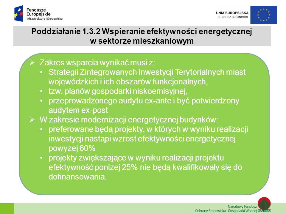 Poddziałanie 1.3.2 Wspieranie efektywności energetycznej w sektorze mieszkaniowym  Zakres wsparcia wynikać musi z: Strategii Zintegrowanych Inwestycj