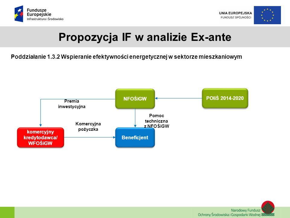 Propozycja IF w analizie Ex-ante Poddziałanie 1.3.2 Wspieranie efektywności energetycznej w sektorze mieszkaniowym NFOŚiGW POIiŚ 2014-2020 Beneficjent
