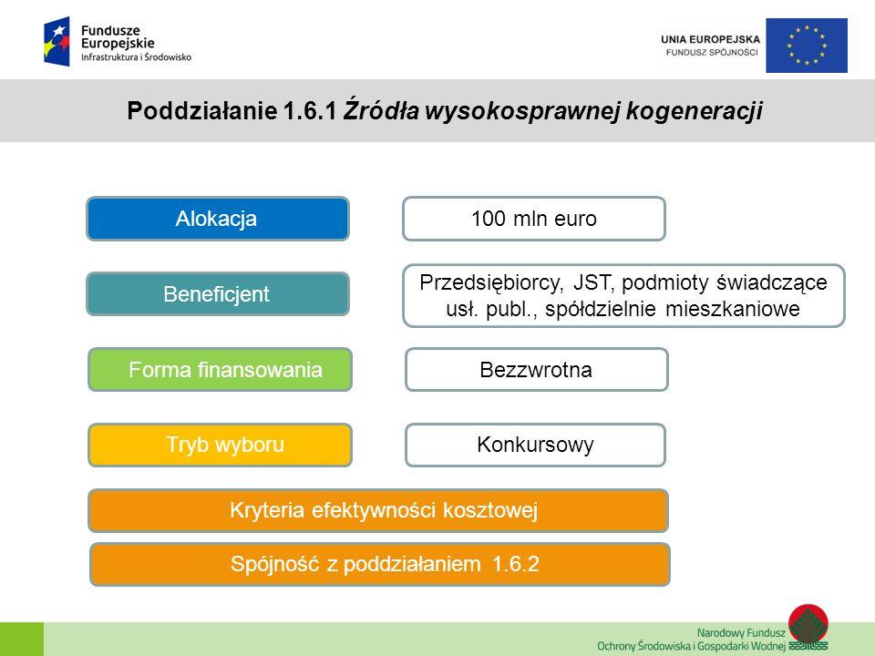 Poddziałanie 1.6.1 Źródła wysokosprawnej kogeneracji Beneficjent Alokacja Forma finansowania Tryb wyboru 100 mln euro Przedsiębiorcy, JST, podmioty św