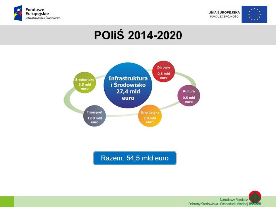 Poddziałanie 1.3.2 Wspieranie efektywności energetycznej w sektorze mieszkaniowym  Zakres wsparcia wynikać musi z: Strategii Zintegrowanych Inwestycji Terytorialnych miast wojewódzkich i ich obszarów funkcjonalnych, tzw.