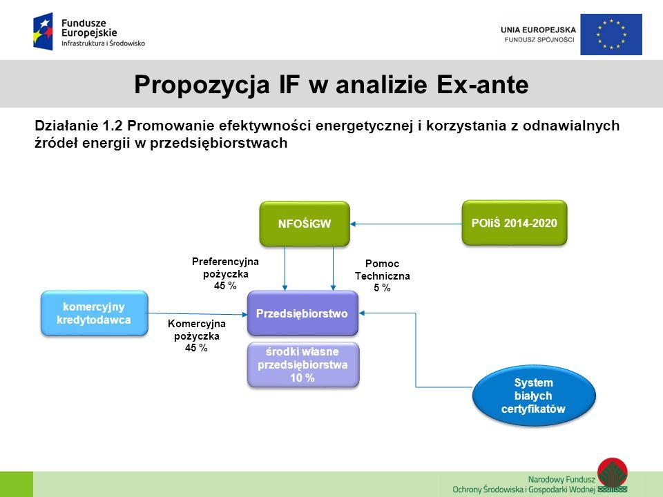 Propozycja IF w analizie Ex-ante Poddziałanie 1.3.2 Wspieranie efektywności energetycznej w sektorze mieszkaniowym NFOŚiGW POIiŚ 2014-2020 Beneficjent komercyjny kredytodawca/ WFOŚiGW komercyjny kredytodawca/ WFOŚiGW Pomoc techniczna z NFOŚiGW Premia inwestycyjna Komercyjna pożyczka