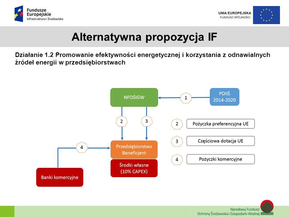 Alternatywna propozycja IF Działanie 1.2 Promowanie efektywności energetycznej i korzystania z odnawialnych źródeł energii w przedsiębiorstwach Alternatywna opcja wdrożeniowa: pilotaż ESCO