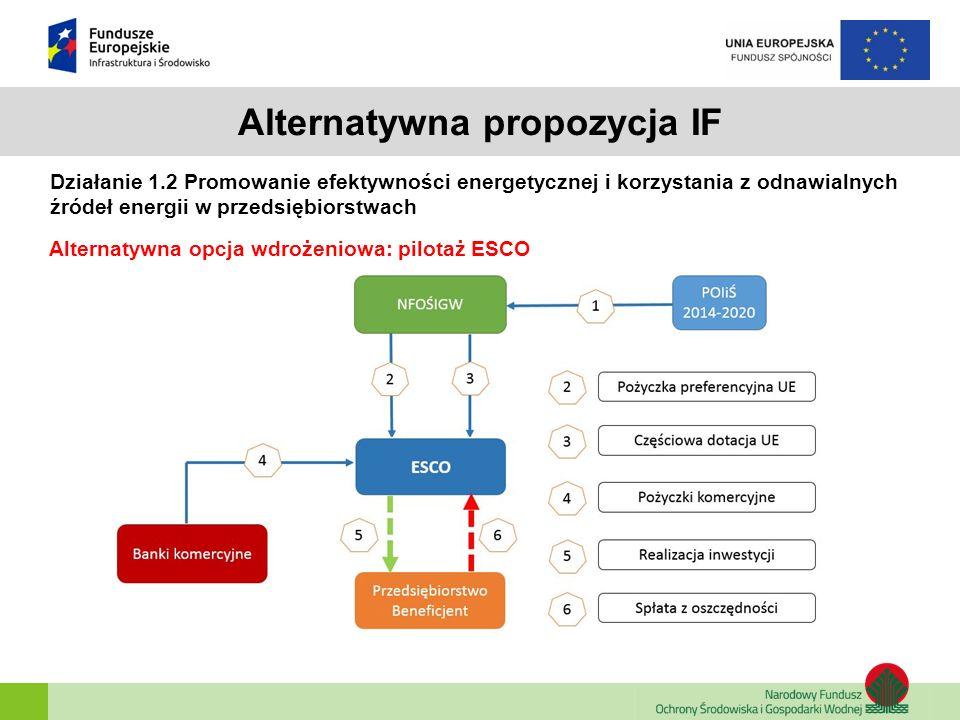 Alternatywna propozycja IF Działanie 1.2 Promowanie efektywności energetycznej i korzystania z odnawialnych źródeł energii w przedsiębiorstwach Altern