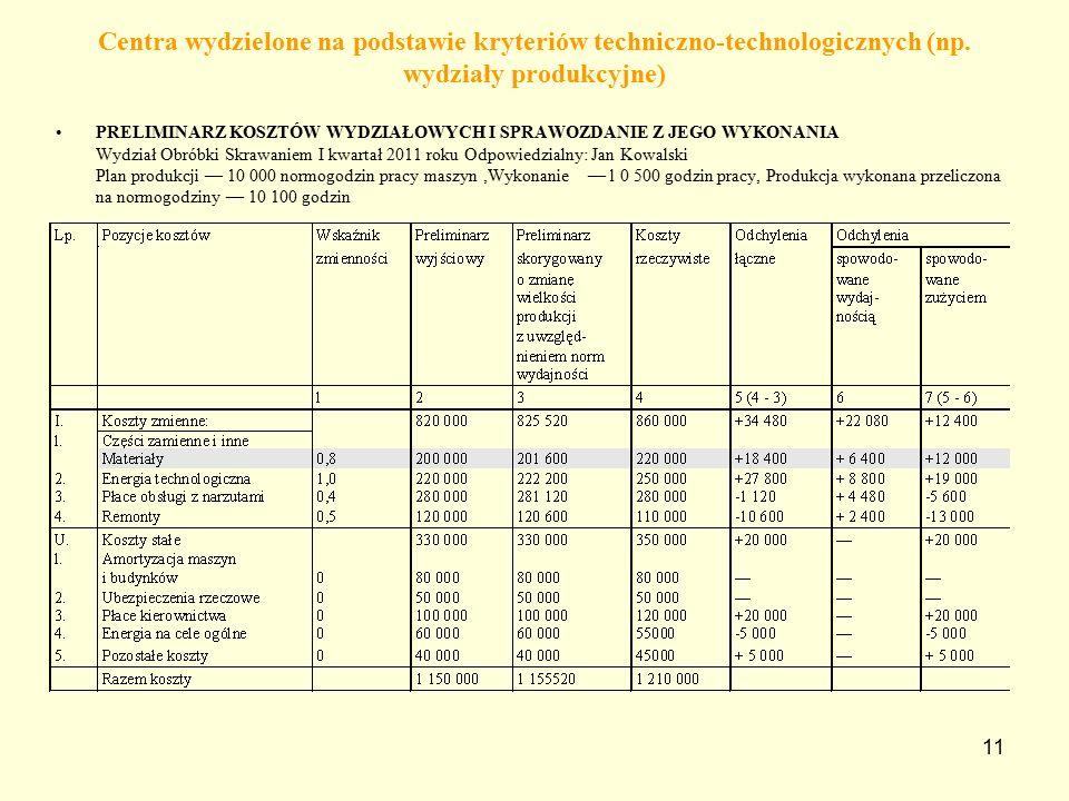 11 Centra wydzielone na podstawie kryteriów techniczno-technologicznych (np.