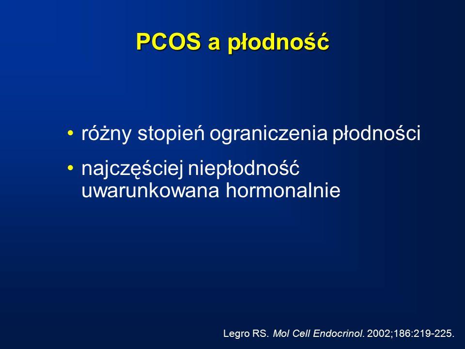 PCOS a płodność różny stopień ograniczenia płodności najczęściej niepłodność uwarunkowana hormonalnie Legro RS.
