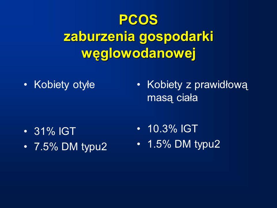 PCOS zaburzenia gospodarki węglowodanowej Kobiety otyłe 31% IGT 7.5% DM typu2 Kobiety z prawidłową masą ciała 10.3% IGT 1.5% DM typu2