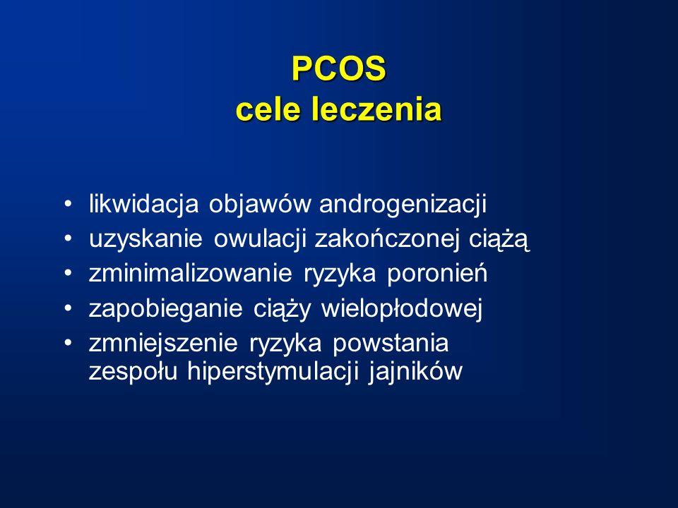 PCOS cele leczenia likwidacja objawów androgenizacji uzyskanie owulacji zakończonej ciążą zminimalizowanie ryzyka poronień zapobieganie ciąży wielopłodowej zmniejszenie ryzyka powstania zespołu hiperstymulacji jajników