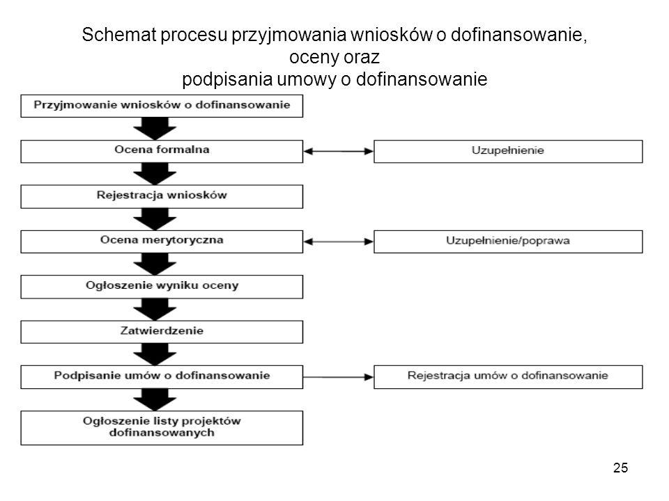 25 Schemat procesu przyjmowania wniosków o dofinansowanie, oceny oraz podpisania umowy o dofinansowanie