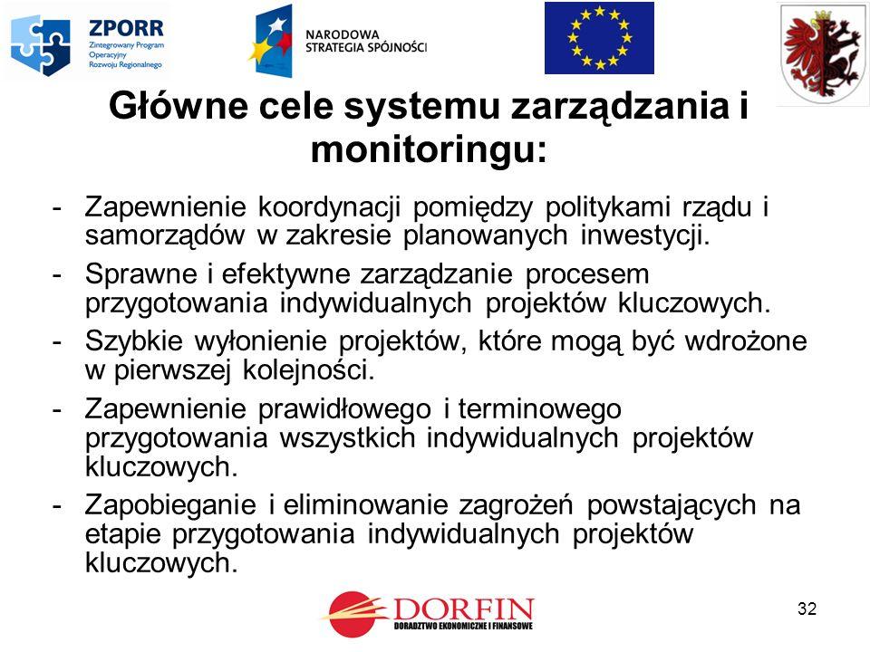 32 Główne cele systemu zarządzania i monitoringu: -Zapewnienie koordynacji pomiędzy politykami rządu i samorządów w zakresie planowanych inwestycji.