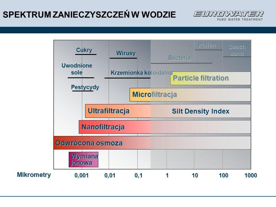 Wymianajonowa Beach sand Cukry Particle filtration Pollen Bacteria Krzemionka koloidalna Wirusy Uwodnione sole 10001001010,10,010,001 Mikrometry Ultra