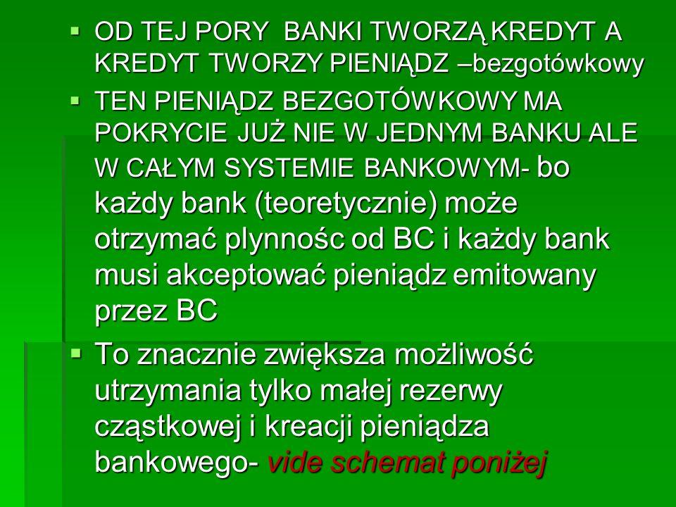  OD TEJ PORY BANKI TWORZĄ KREDYT A KREDYT TWORZY PIENIĄDZ –bezgotówkowy  TEN PIENIĄDZ BEZGOTÓWKOWY MA POKRYCIE JUŻ NIE W JEDNYM BANKU ALE W CAŁYM SYSTEMIE BANKOWYM- bo każdy bank (teoretycznie) może otrzymać plynnośc od BC i każdy bank musi akceptować pieniądz emitowany przez BC  To znacznie zwiększa możliwość utrzymania tylko małej rezerwy cząstkowej i kreacji pieniądza bankowego- vide schemat poniżej