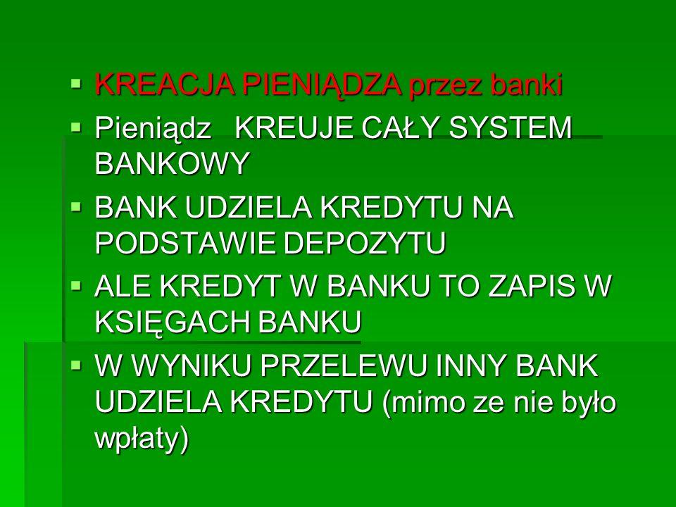  KREACJA PIENIĄDZA przez banki  Pieniądz KREUJE CAŁY SYSTEM BANKOWY  BANK UDZIELA KREDYTU NA PODSTAWIE DEPOZYTU  ALE KREDYT W BANKU TO ZAPIS W KSIĘGACH BANKU  W WYNIKU PRZELEWU INNY BANK UDZIELA KREDYTU (mimo ze nie było wpłaty)