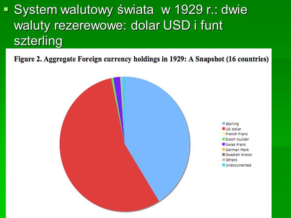  System walutowy świata w 1929 r.: dwie waluty rezerewowe: dolar USD i funt szterling