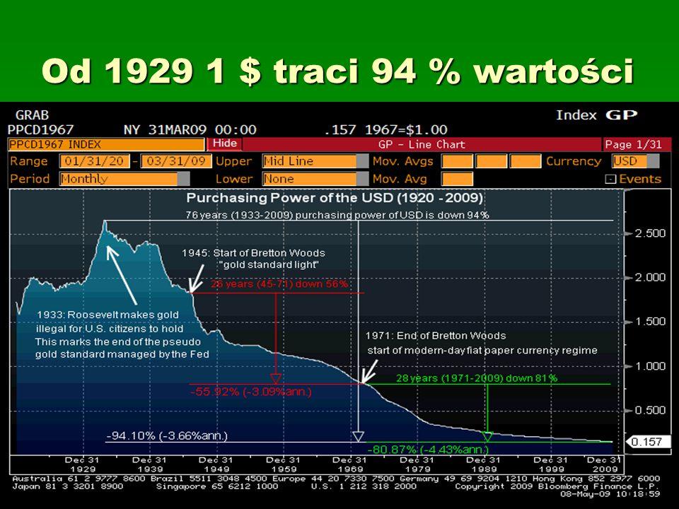 Od 1929 1 $ traci 94 % wartości
