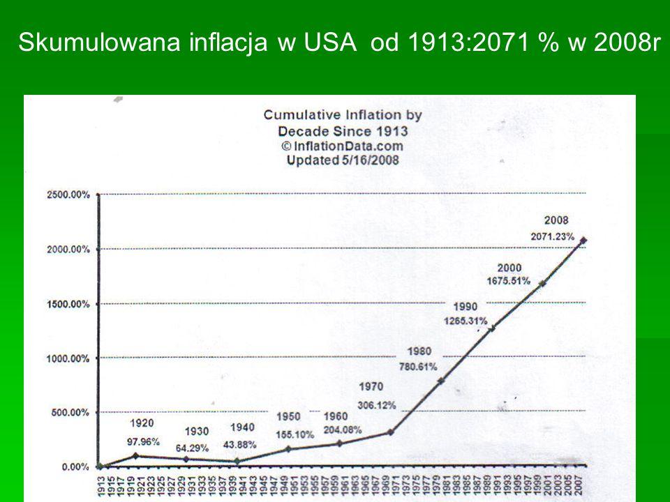 Skumulowana inflacja w USA od 1913:2071 % w 2008r
