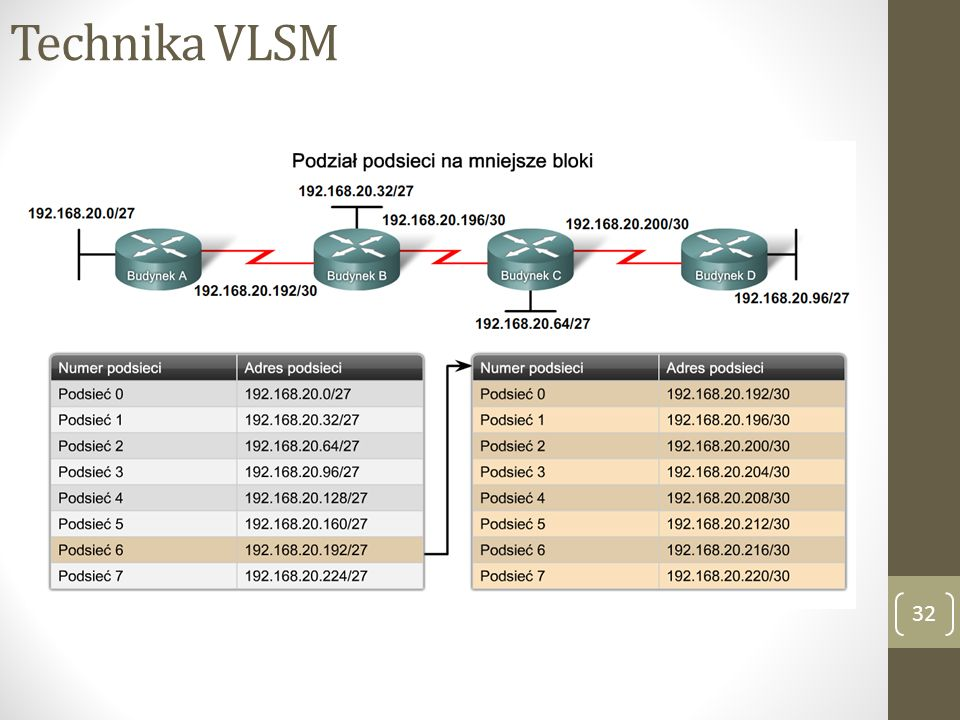 Technika VLSM 32