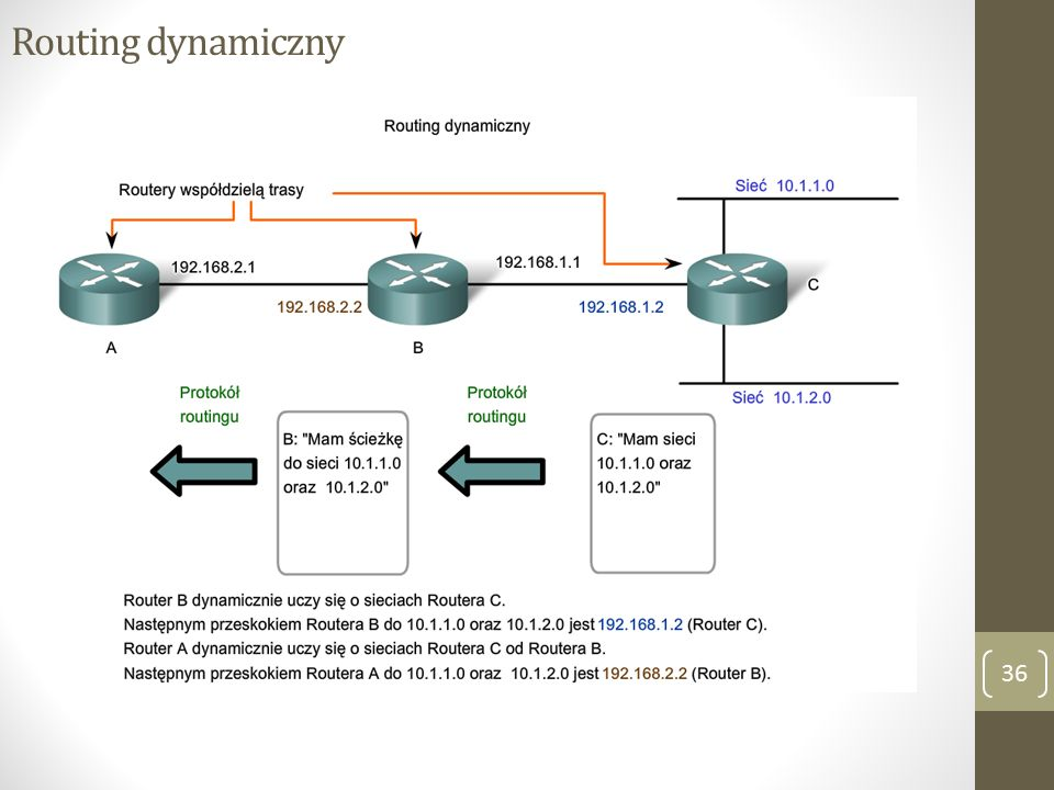 Routing dynamiczny 36
