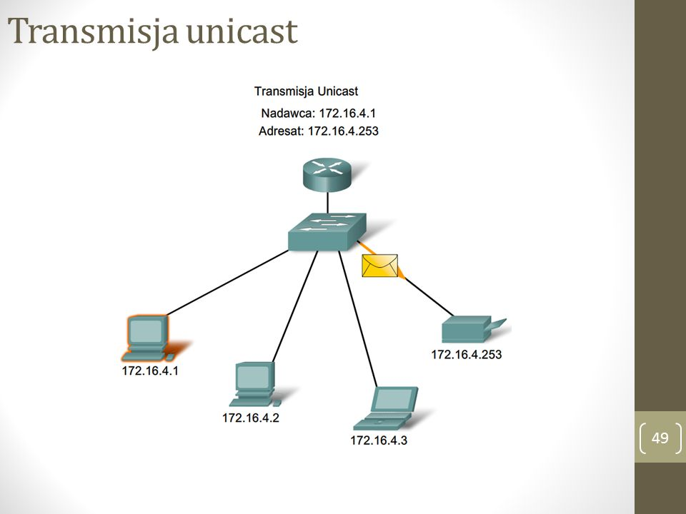 Transmisja unicast 49