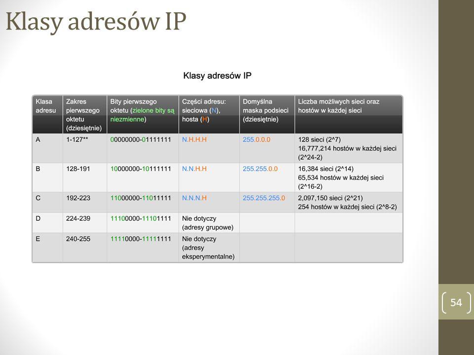 Klasy adresów IP 54