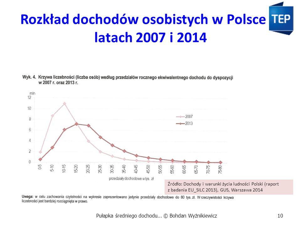 Rozkład dochodów osobistych w Polsce w latach 2007 i 2014 Pułapka średniego dochodu... © Bohdan Wyżnikiewicz10 Źródło: Dochody i warunki życia ludnośc