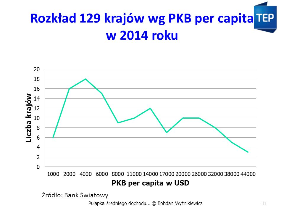 Rozkład 129 krajów wg PKB per capita w 2014 roku Pułapka średniego dochodu... © Bohdan Wyżnikiewicz11 Źródło: Bank Światowy