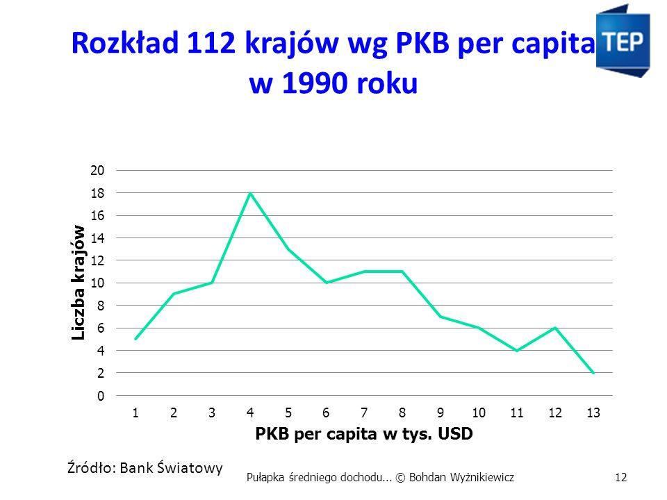 Rozkład 112 krajów wg PKB per capita w 1990 roku Pułapka średniego dochodu...