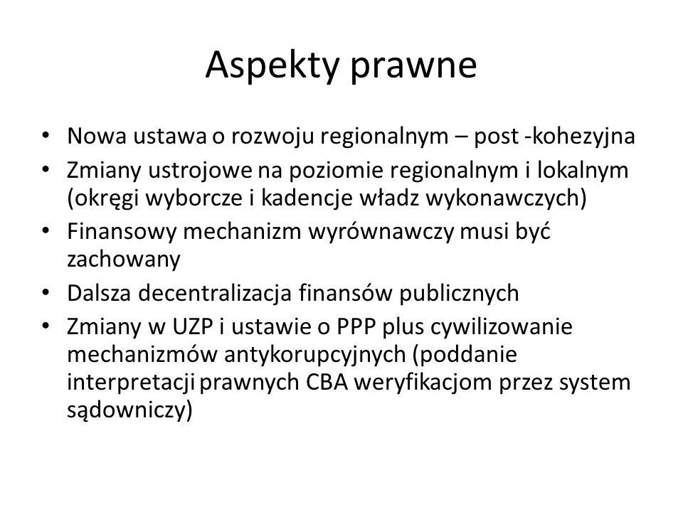 Aspekty prawne Nowa ustawa o rozwoju regionalnym – post -kohezyjna Zmiany ustrojowe na poziomie regionalnym i lokalnym (okręgi wyborcze i kadencje władz wykonawczych) Finansowy mechanizm wyrównawczy musi być zachowany Dalsza decentralizacja finansów publicznych Zmiany w UZP i ustawie o PPP plus cywilizowanie mechanizmów antykorupcyjnych (poddanie interpretacji prawnych CBA weryfikacjom przez system sądowniczy)