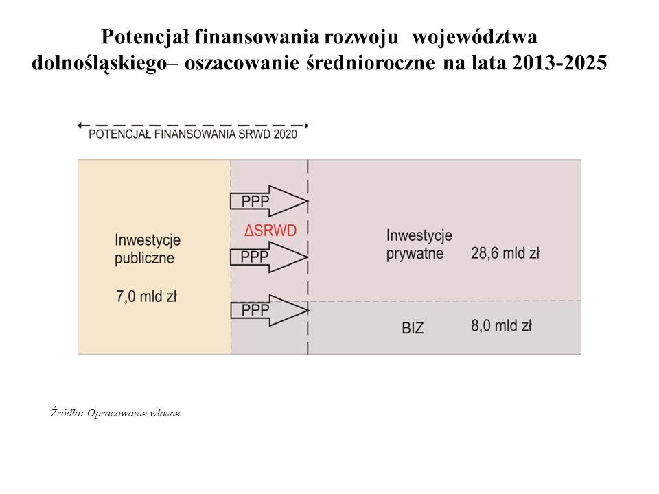 Potencjał finansowania rozwoju województwa dolnośląskiego– oszacowanie średnioroczne na lata 2013-2025 Źródło: Opracowanie własne.