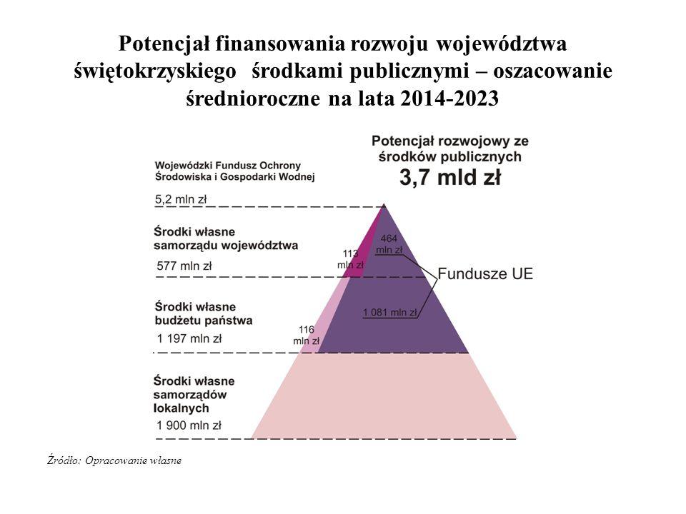 Źródło: Opracowanie własne Potencjał finansowania rozwoju województwa świętokrzyskiego środkami publicznymi – oszacowanie średnioroczne na lata 2014-2023