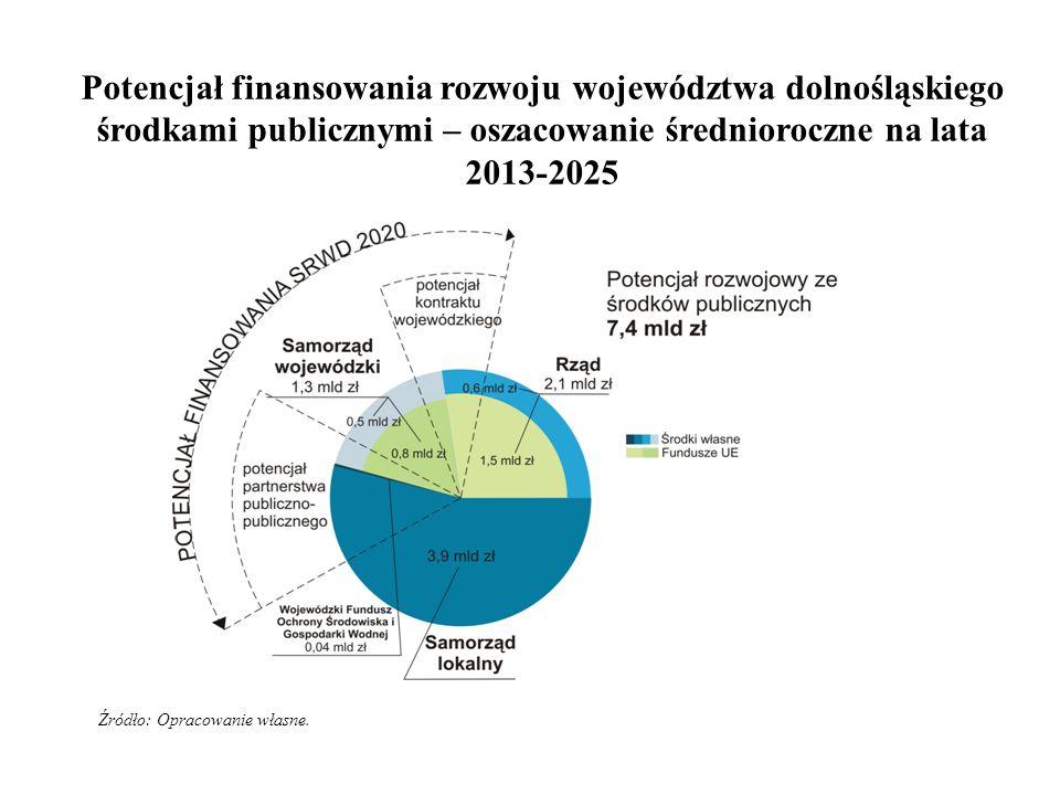 Potencjał finansowania rozwoju województwa dolnośląskiego środkami publicznymi – oszacowanie średnioroczne na lata 2013-2025 Źródło: Opracowanie własne.