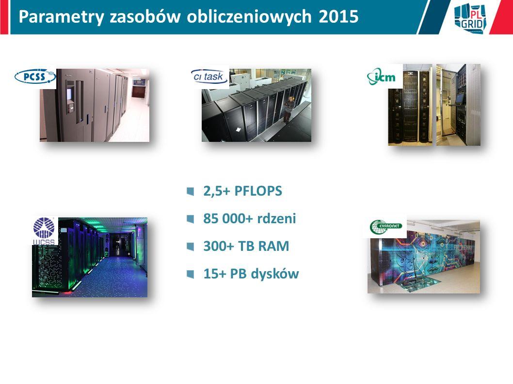 Parametry zasobów obliczeniowych 2015 2,5+ PFLOPS 85 000+ rdzeni 300+ TB RAM 15+ PB dysków