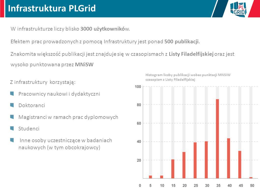 Rozwój PLGrid Dziedzinowe Usługi Nowej Generacji w Infrastrukturze PLGrid dla Polskiej Nauki Centrum Kompetencji w Zakresie Rozproszonych Infrastruktur obliczeniowych Typu Gridowego - PLGridCore
